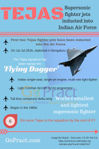 TEJAS world's smallest and lightest supersonic fighter jets inducted into Indian Air Force