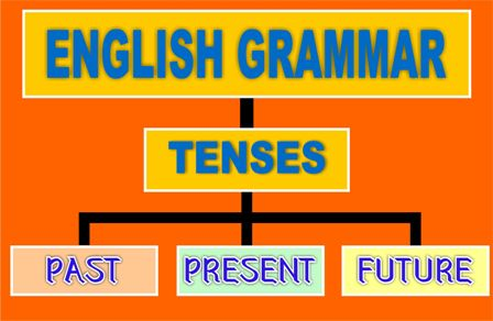 English grammar tenses