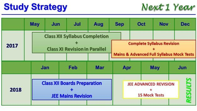 How to be Fair to Both Class 12 Board Exams and IIT JEE 2018